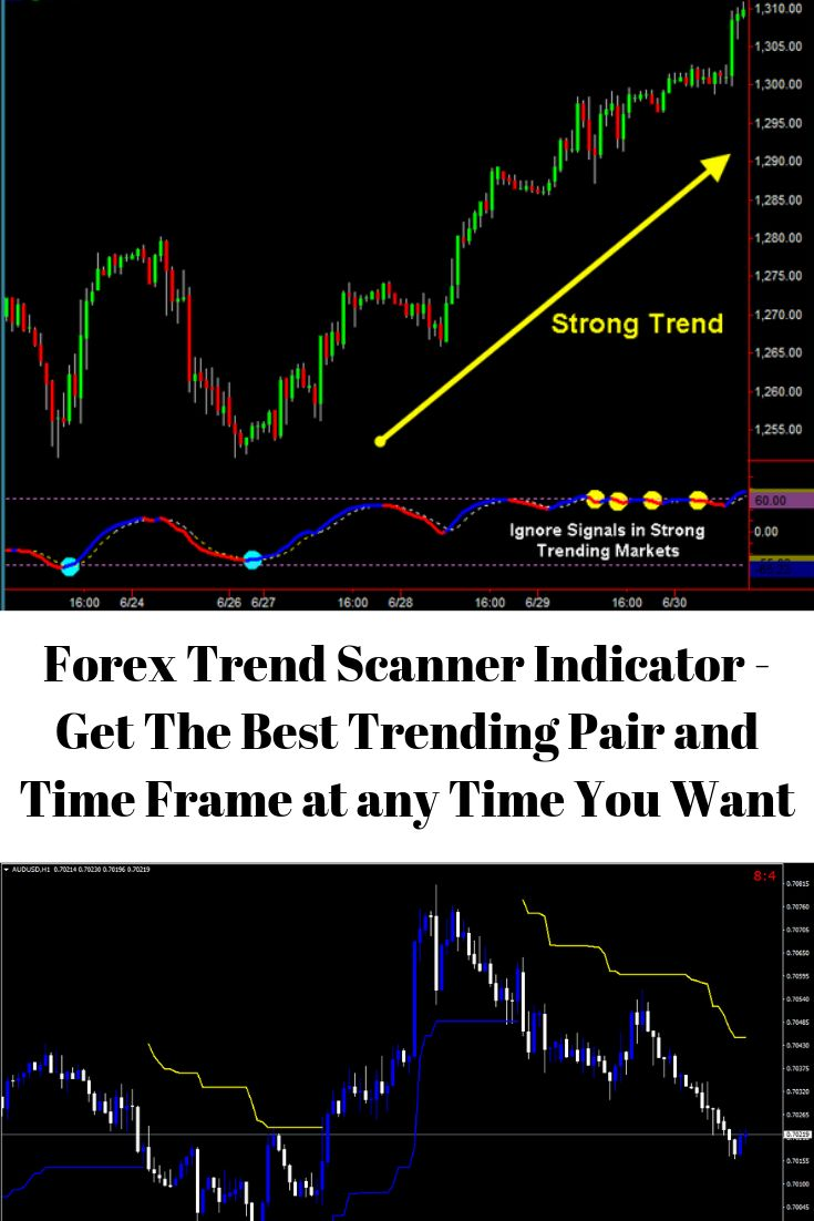 Best Indicators for Intraday? We did the testing! Check it