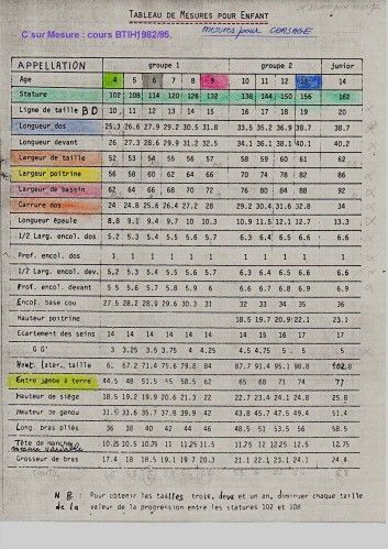 Tableau de mesures pour enfants de 4 à 14 ans