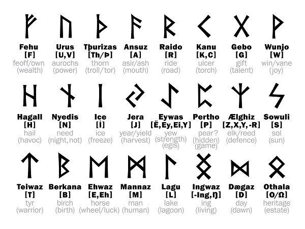 El significado de las Runas Vikingas o Runas significado: Nombre de las 25 Runas Vikingas: Mannaz, Gebo, Anzus, Othila, Uruz, Perth, Nauthiz, Inguz, Eihwas, Algiz, Fehu, Wunjo, Jera, Kano, Teiwas, Berkana, Ehwaz, Laguz, Hágalas, Raido, Thurisaz, Dagaz, Isa, Sowelu, la runa en blanco. Mannaz: elección acertada, toma de decisiones, éxito, posibilidad de enmendar algún error, creatividad, poder de convicción. Invertida: creer que todos van contra ti, indecisión, ser irreflexivo…