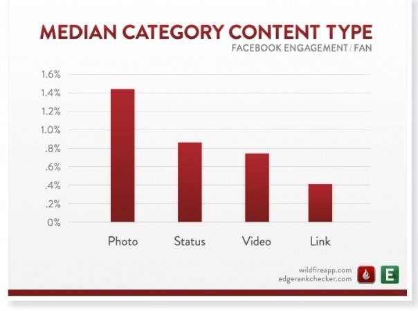 Edge Rank Facebook - Median Category Content TypeCategories Content, Engagement Content, Social Media, Facebook Strategies, Facebook Method, Content Types, Facebook Marketing, Facebook Post, Engagement Facebook