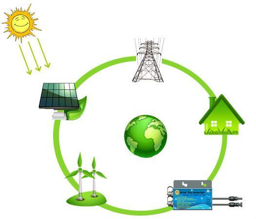 off grid inverter,solar system, solar panel, battery,solar controller