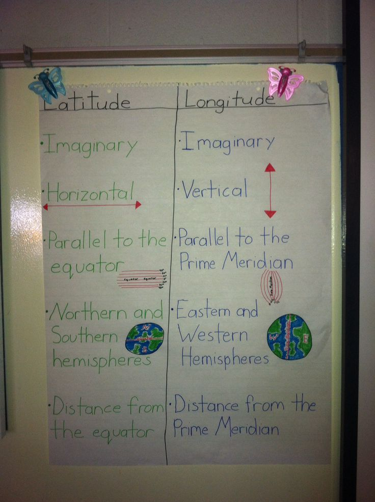 Longitude and Latitude chart