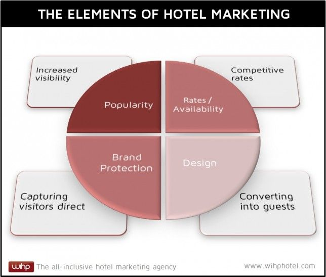 Elements of Hotel Marketing