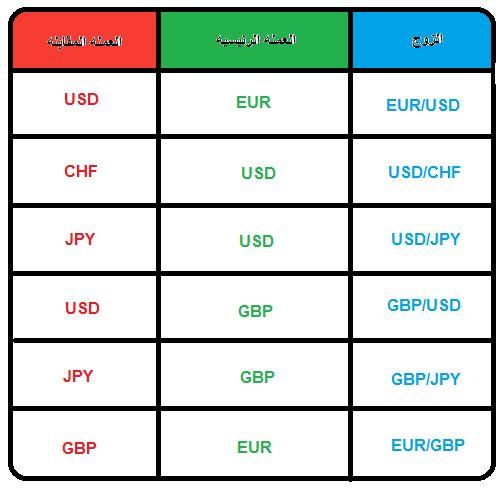 يتم المتاجره في العملات عن طريق نظام الازواج و فيه يتم وضع مثلا اليورو الأوروبي أمام الدولار الامريك...