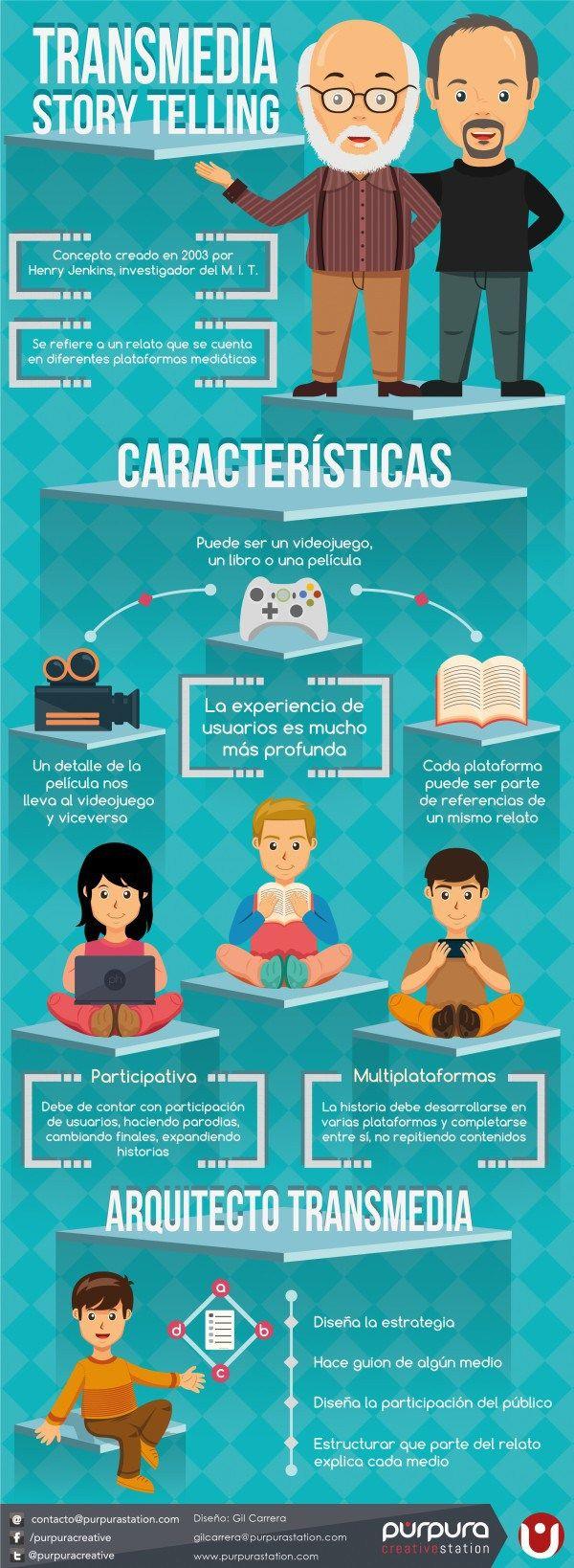 Transmedia storytelling #infografia