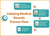 Medical records helps medical staff to access all the information that they need to take quick action to determine treatment options. For more info visit Ecareindia.com