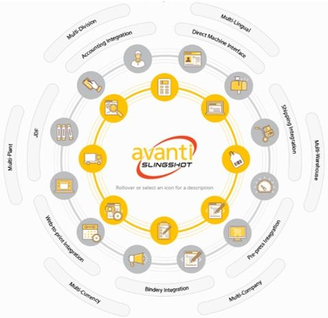 Ricoh has acquired Avanti, a leading provider of Print MIS (Management Information System) targeted at the production print market. This acquisition enables Ricoh to further expand the value its production print workflow delivers to customers, as well as to help improve management efficiency and productivity of customers in the production printing market.