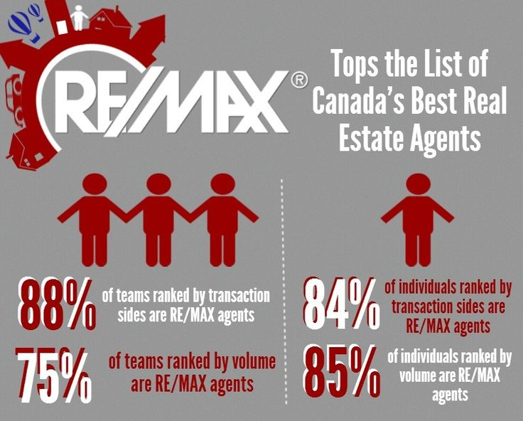 RE/MAX Agents top the 2014 Real Trends list of the best real estate agents! Learn more here!