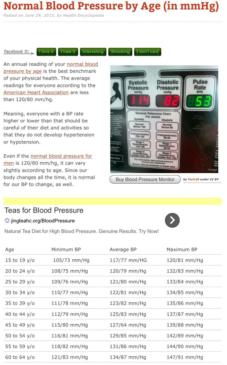 The 25 best blood pressure by age ideas on pinterest blood ideal blood pressure levels according to age nvjuhfo Image collections
