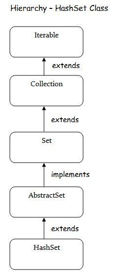 HashSet Java Collection Framework - http://www.flowerbrackets.com/hashset-java-collection-framework/