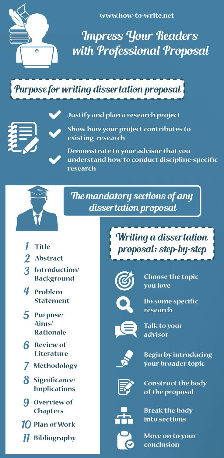 best how to write a research paper fast images  this infographic presentation presents about how to write a proposal that will impress the reader