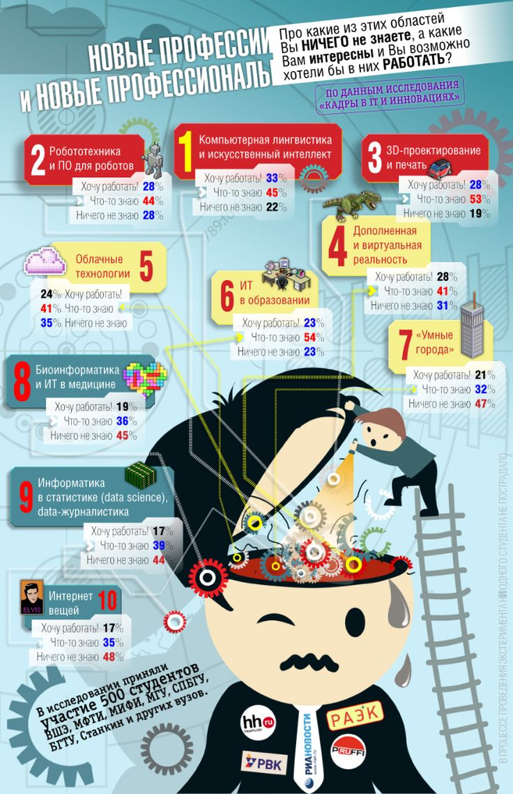 Инфографика: Профессии будущего, мнение студентов - Инфографика - theRunet