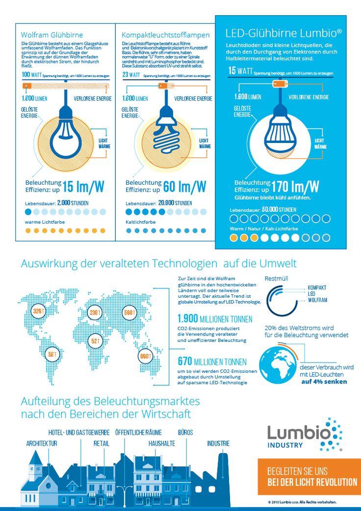 Vorteile der LED-Lampe im Vergleich: (Infografik Lumbio®)