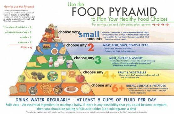Food Pyramid - achieve a balanced diet