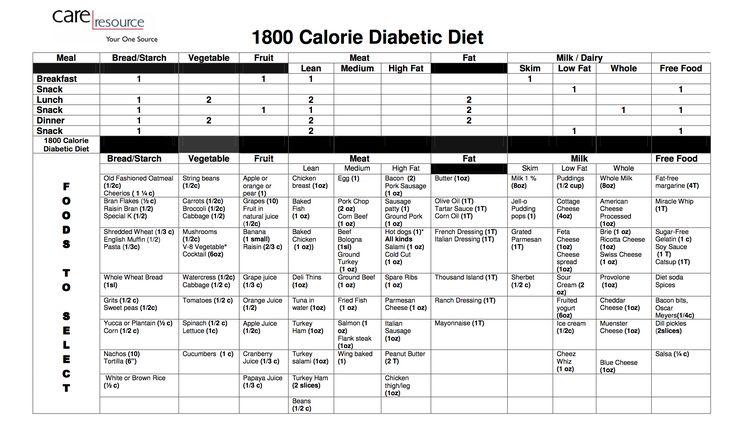 1500 calorie diet american diabetic heart ass