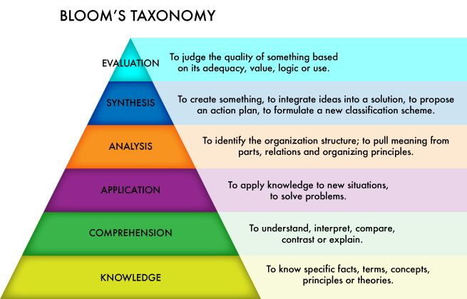bloom s taxonomy within a planning pyramid Bloom's taxonomy bloom's taxonomy thinking can be used in the classroom to develop all levels of thinking within the cognitive domain the results will be.