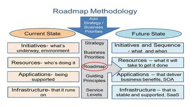 Retail Technology Roadmap