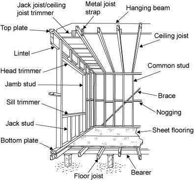 Diagram showing the parts of a frame: bearer, floor joist, bottom plate, jack stud, sill trimmer, jamb stud, head trimmer, lintel, top plate, jack joist/ceiling joist trimmer, metal joist strap, hanging beam, ceiling joist, common stud, brace, nogging, sheet flooring.