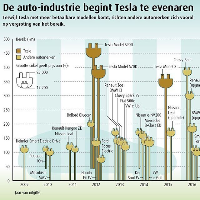 Tesla and other car brands are racing each other in the electric car industry. I made this infographic for De Ingenieur magazine about the price and range of electric cars. #infographic #graphicdesign #visualstorytelling #informationdesign #dataviz #datavisualisation #illustration #chart #cars #electriccar #tesla