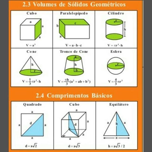 Fórmulas geométricas! Fonte: slideshare.com #Matematica #Dicasmatematica #Geometria #Enem #Enem2016 #Concurso #Fé #Deus #Escola #EnsinoMedio #Estudaratepassar Más