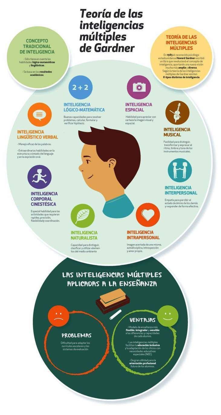 Teoría de las inteligencias múltiples de Gardner #infografia #infographic #education