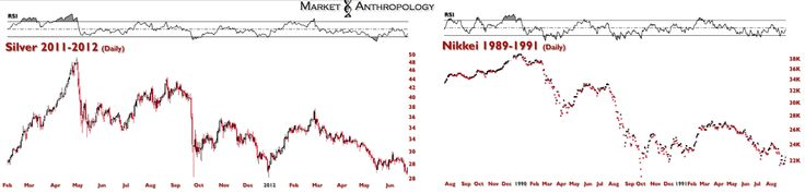 Silver spot price matching Nikkei 20 years ago - iNVEZZ - http://johnsrevelation.org/silver-spot-price-matching-nikkei-20-years-ago-invezz/