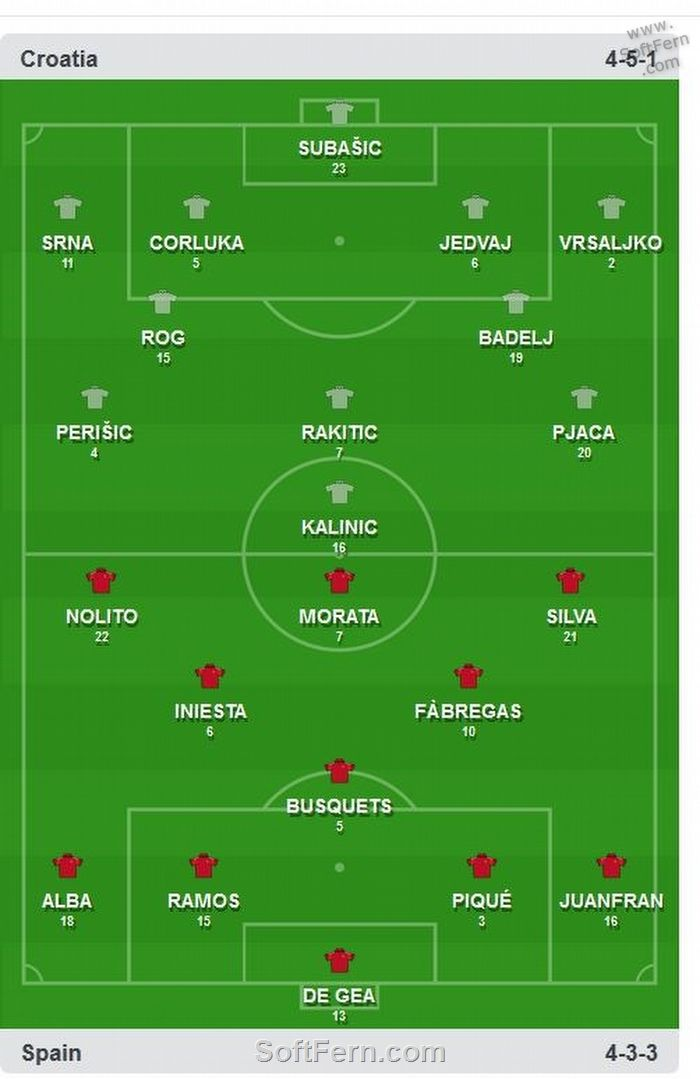 Spanish and Croatian line ups. 4-3-3 vs 4-5-1        Video. Euro 2016. Croatia vs Spain. Best moments and goals. 1st half ... 24  PHOTOS        ... Croatia have won group D and will play one of the third-placed teams.        Posted from:          http://softfern.com/NewsDtls.aspx?id=1102&catgry=6            SoftFern News, SoftFern Sport News, SoftFern Football News, SoftFern Health and Beauty News, opening ceremony, Spain, Schweinsteiger, Euro 2016, SoftFern videos, Nikola Kalinic, Iniesta…