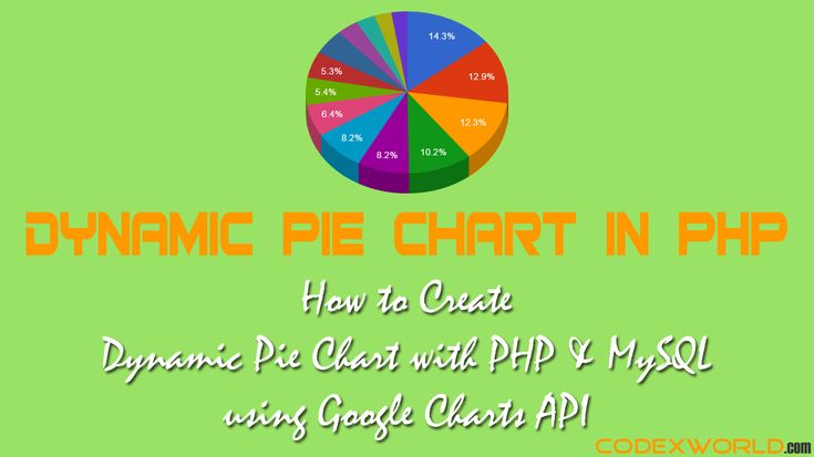 Dynamic Pie Chart in PHP – Example script to create a dynamic pie chart with Google Charts API. Generate pie chart and show dynamic data from MySQL database in PHP.