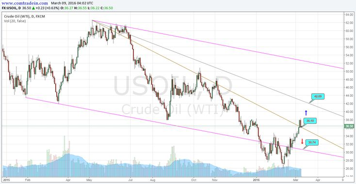 Crude on Daily Chart