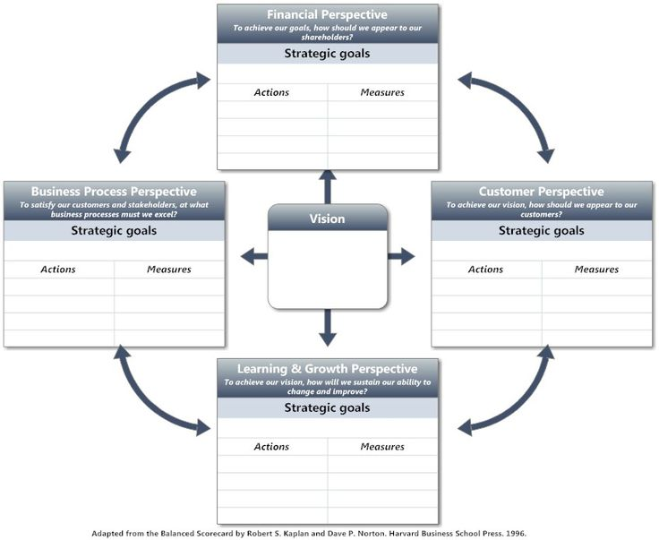 The Modern Balanced Scorecard Zone: A practical guide to choice, design and use