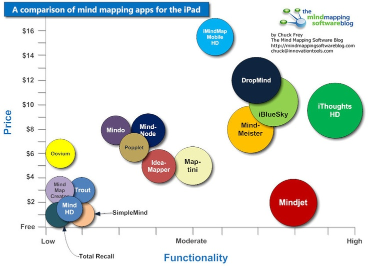 A comparison of mind mapping apps for the iPad