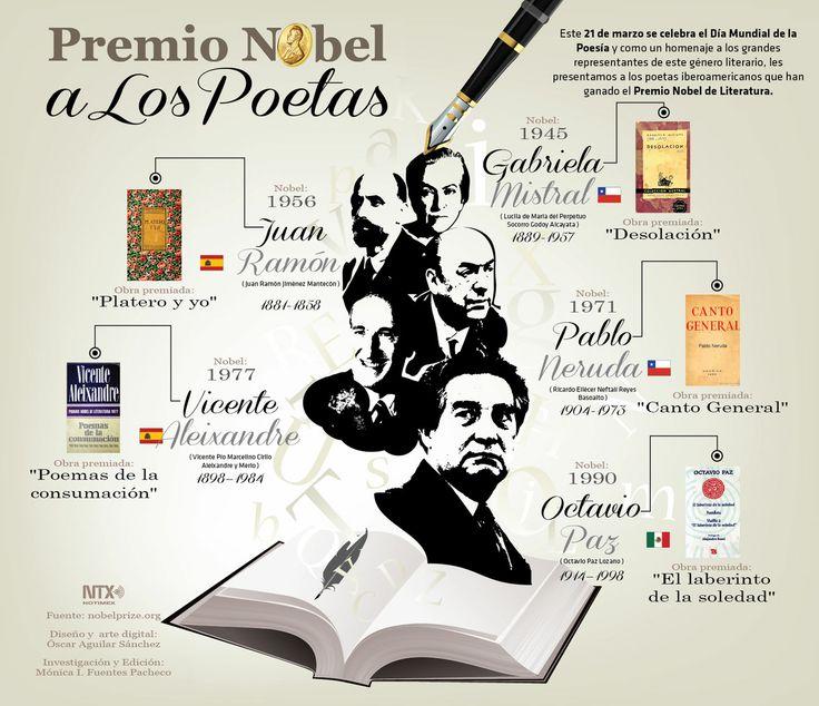 Premio Nobel a los Poetas   Este 21 de marzo se celebra el Día Mundial de la Poesía y como un homenaje a los grandes representantes de este género literario, les presentamos a los poetas iberoamericanos que han ganado el Premio Nobel de Literatura  #Infografia