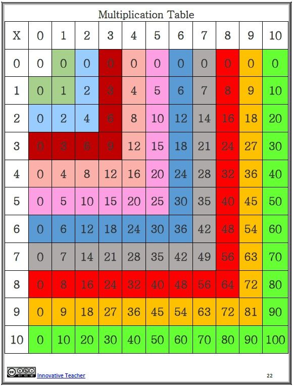 Innovative Classroom Worksheets ~ Best pythagore images on pinterest multiplication