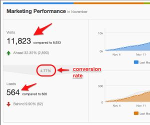 Marketing experiments: First 11k traffic month   email shocker