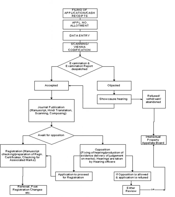 Trademark Registration Process Flowchart
