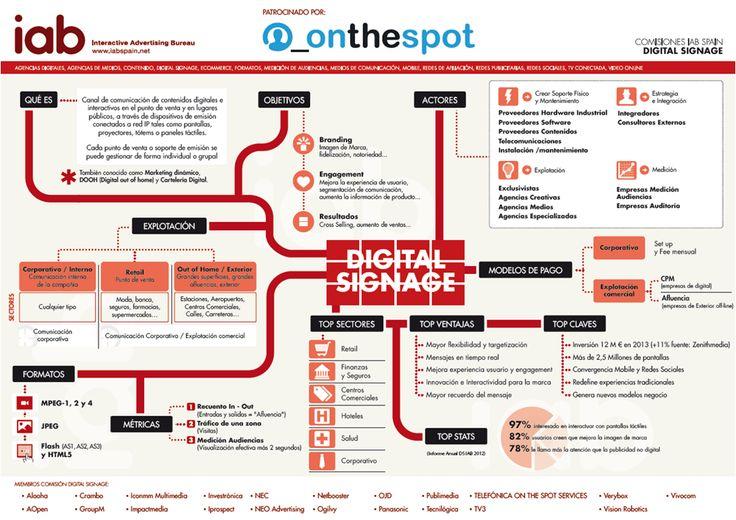 Infografía de Digital Signage elaborada por la Comisión y patrocinada por Telefónica On the Spot