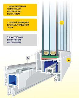 щелково окна : правила установки окна в щелково