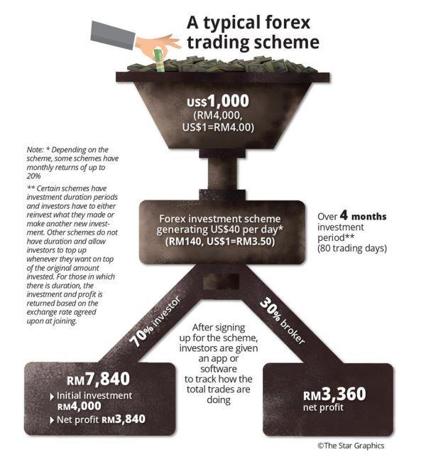 Mortgage capital forex malaysia