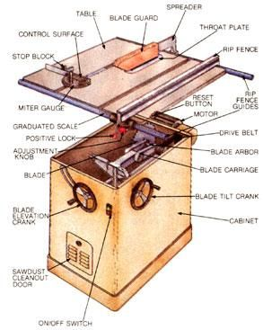 table saw diagram - Google Search | Diagrams and Charts | Pinterest