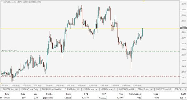 Best Forex Signals Accurate Results Live Trading Forex Signals Investment Advice Forex