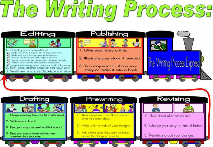 Writing is an important part of elementary education and must be consistently taught.  Writing is still a large part of how we evaluate students on their knowledge of various forms of content, so students need to be proficient writers.