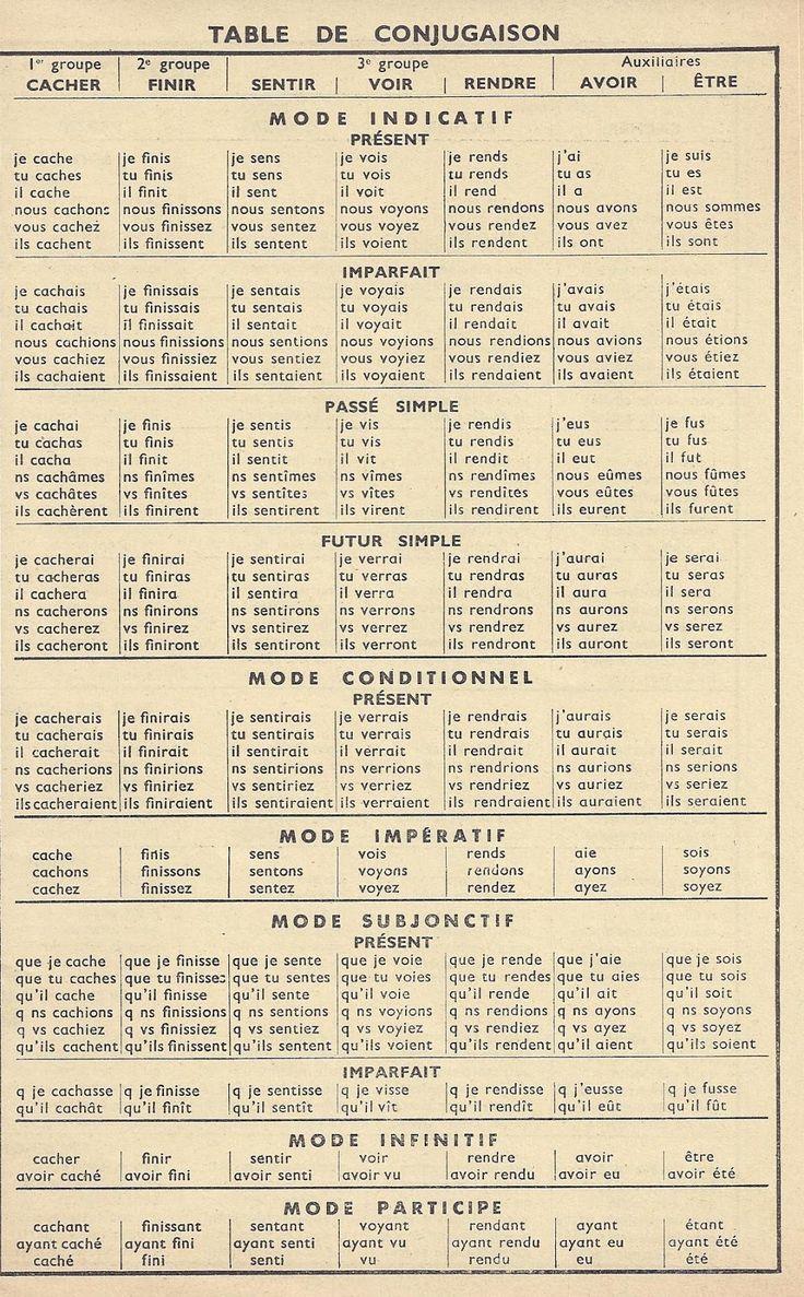 Manuels anciens: Anscombre - Table de conjugaison