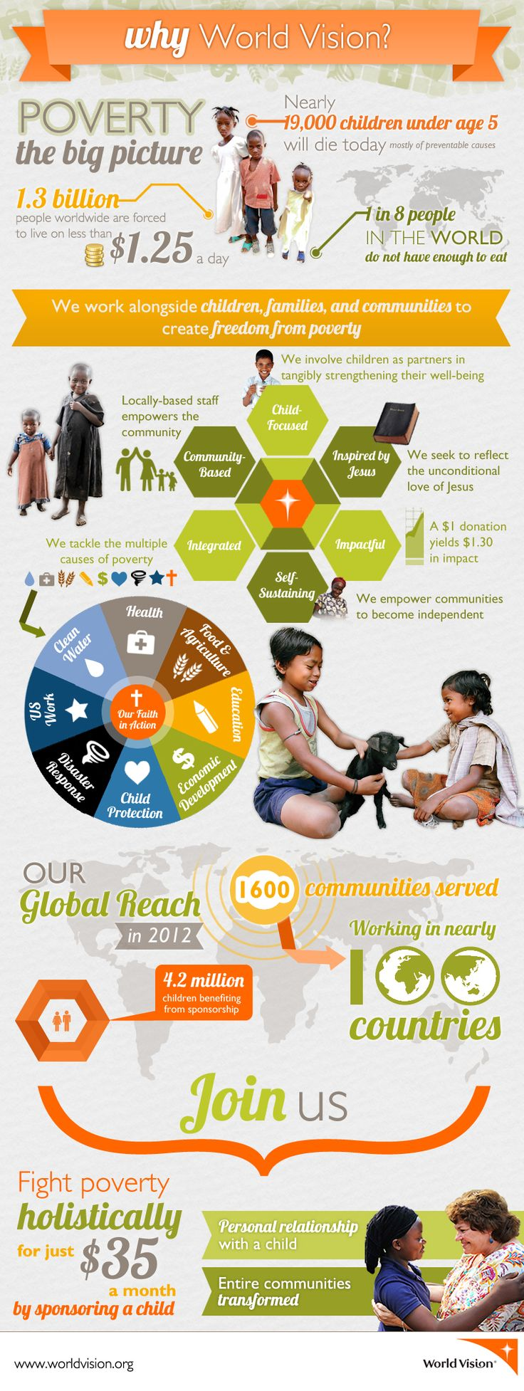 Why World Vision? Communities matter