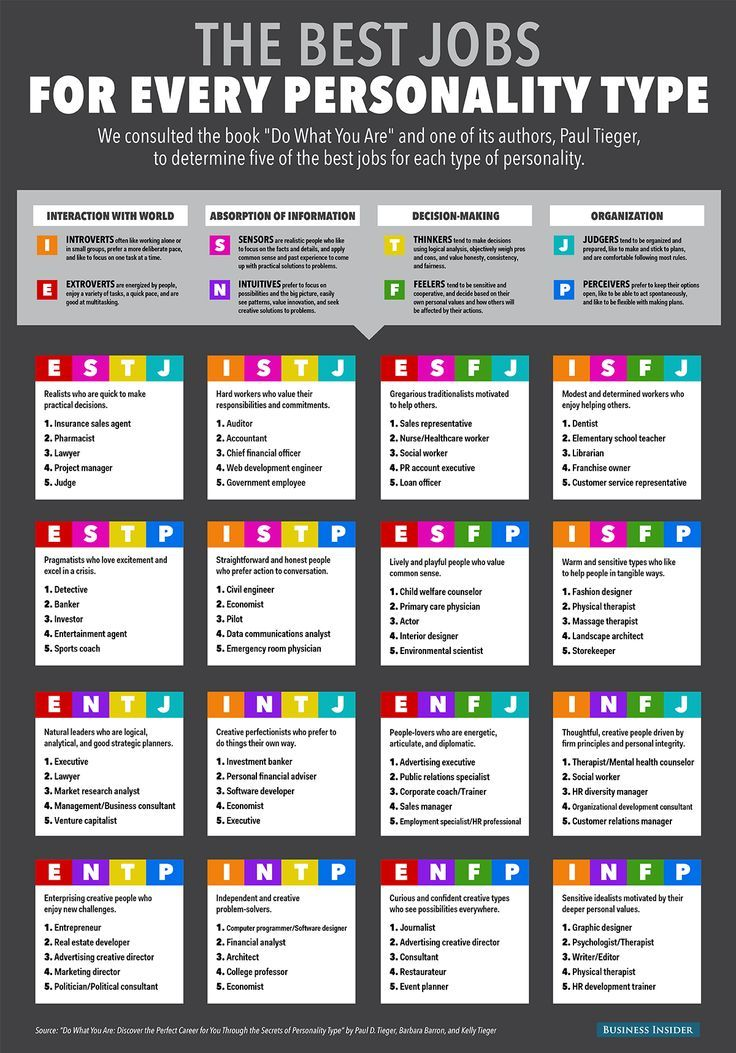 Exceptional Which Job Should You Get Based On Your Personality Type?