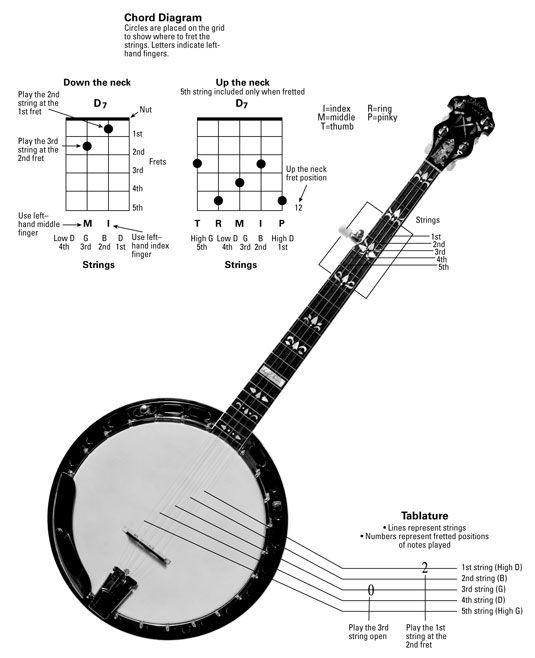 Banjo u00bb Banjo Chords Dm - Music Sheets, Tablature, Chords and Lyrics