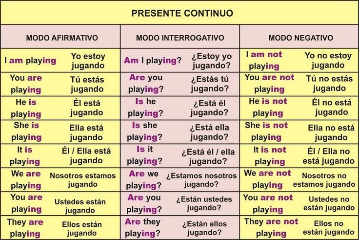 """Reglas gramaticales Forma Para formar el presente continuo se utiliza el verbo auxiliar """"to be"""" y el gerundio (infinitivo + """"-ing"""") del verbo. Sujeto Auxiliar (to be) Gerund…"""