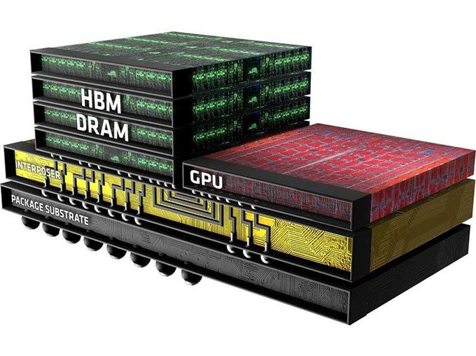 Comparison and Difference between GDDR5, GDDR5X, HBM and HBM2 memory types. These are all high speed and high bandwidth memories that are used in graphics cards, high-end servers and advanced hardware units.