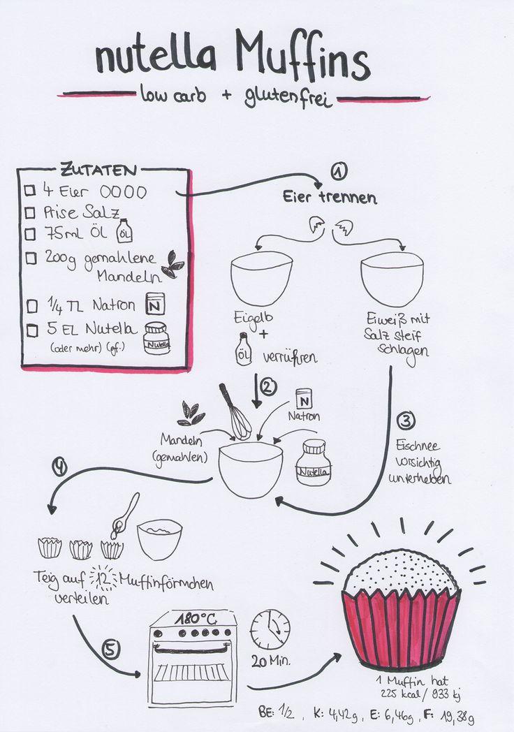 15 best sketchnotes food images on pinterest food. Black Bedroom Furniture Sets. Home Design Ideas