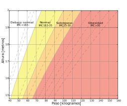 Índice de masa corporal - Wikipedia, la enciclopedia libre