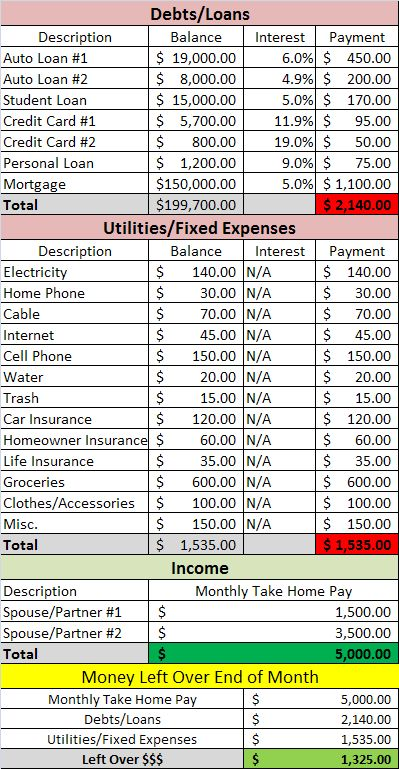 17 best ideas about debt snowball spreadsheet on pinterest the debt snowball and budget